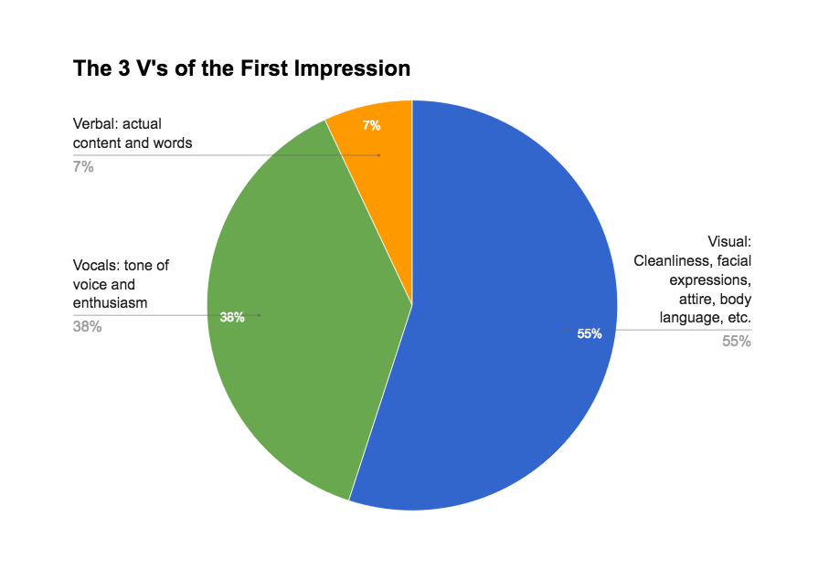 The 3 V's of the First Impression