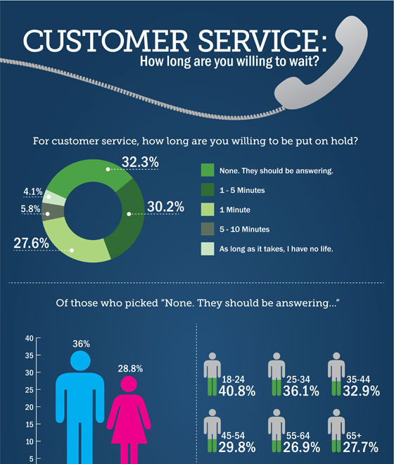 Infographic of Cusomer Service Wait Times